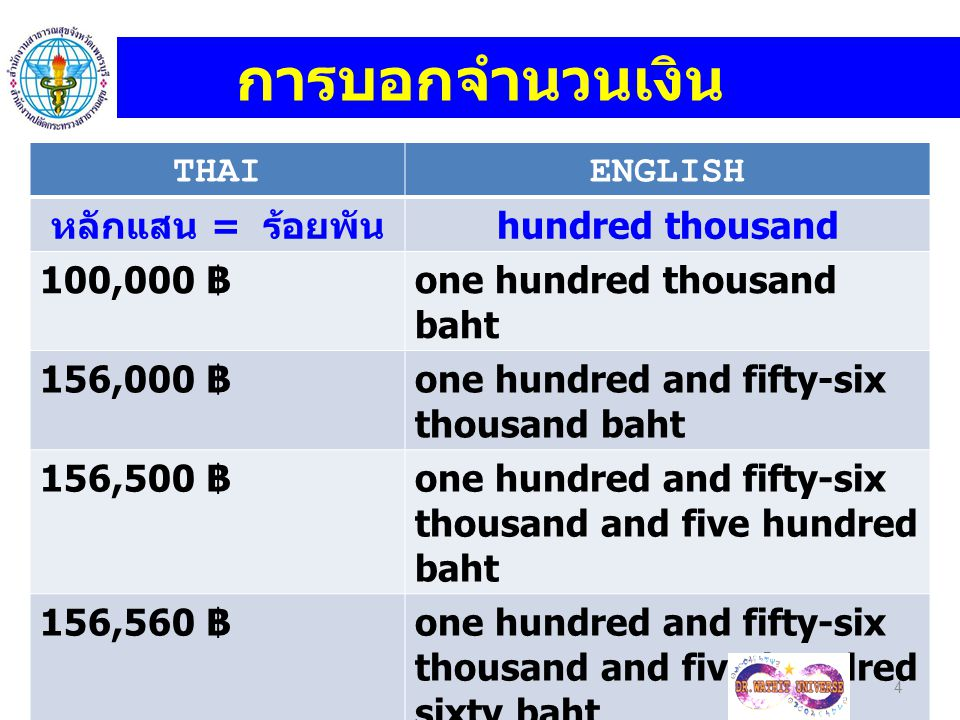 THAIENGLISH หลักแสน = ร้อยพัน hundred thousand 100,000 ฿ one hundred thousand baht 156,000 ฿ one hundred and fifty-six thousand baht 156,500 ฿ one hun