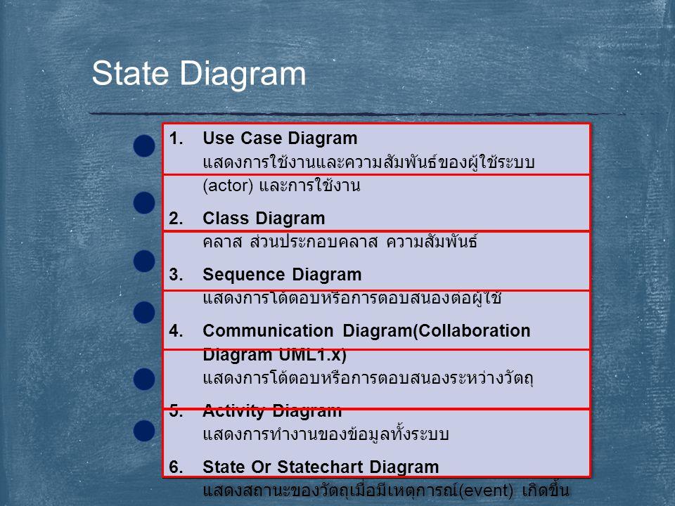 State Diagram 1.Use Case Diagram แสดงการใช้งานและความสัมพันธ์ของผู้ใช้ระบบ (actor) และการใช้งาน 2.Class Diagram คลาส ส่วนประกอบคลาส ความสัมพันธ์ 3.Seq