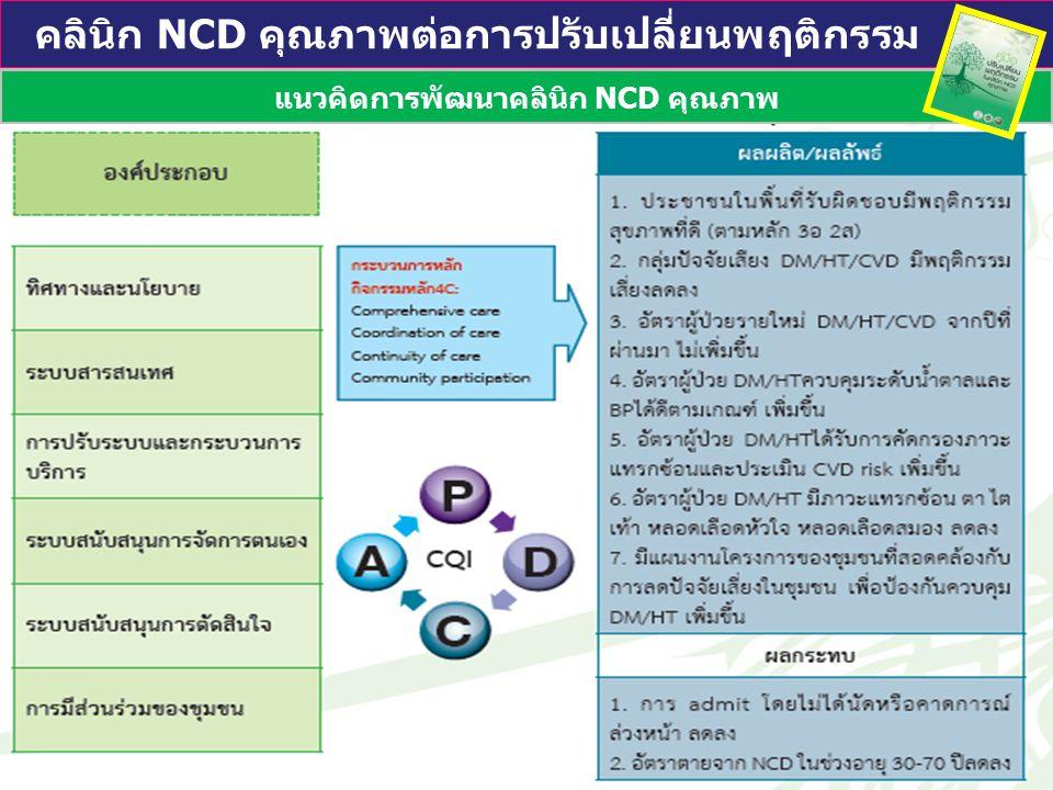 แนวคิดการพัฒนาคลินิก NCD คุณภาพ คลินิก NCD คุณภาพต่อการปรับเปลี่ยนพฤติกรรม