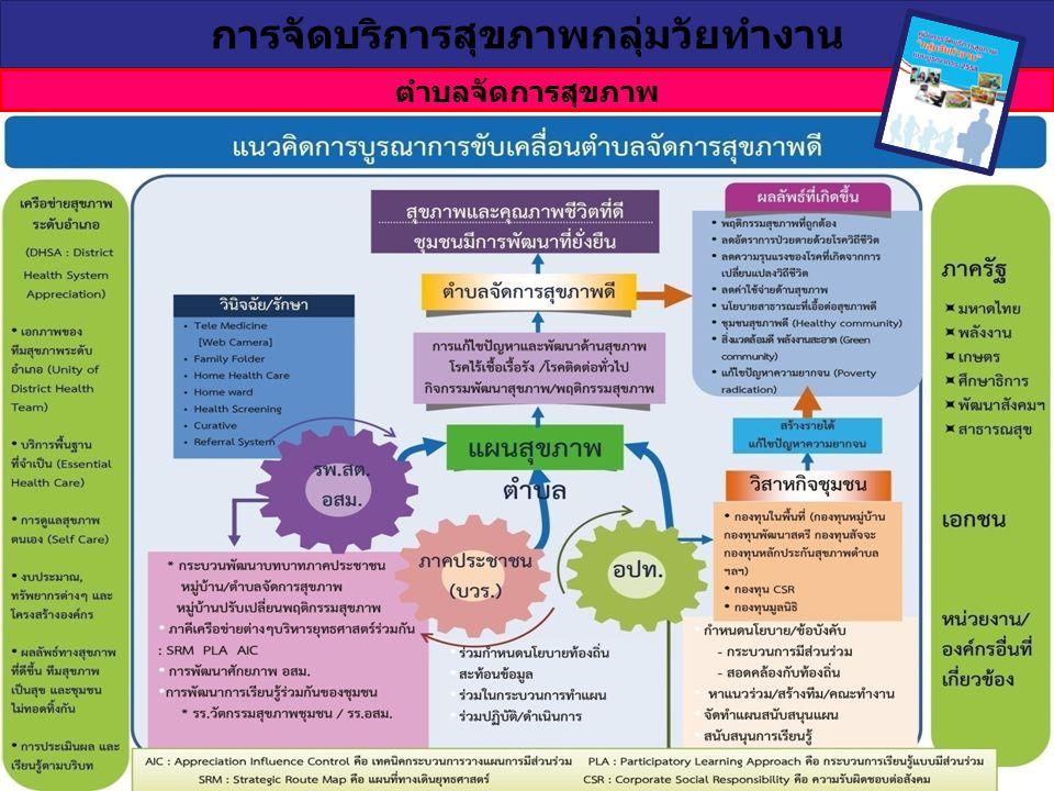 ตำบลจัดการสุขภาพ การจัดบริการสุขภาพกลุ่มวัยทำงาน