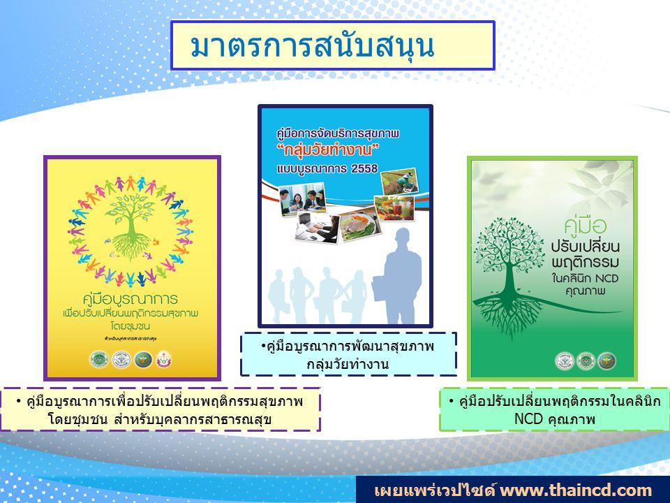 บทที่ 2 แนวคิดการพัฒนา สุขภาพกลุ่มวัยทำงาน บทที่ 1 เกาะติดปัญหาสุขภาพ กลุ่มวัยทำงาน บทที่ 3 การจัดบริการสุขภาพ กลุ่มวัยทำงาน บทที่ 4 การเฝ้าระวัง ติดตาม และประเมินผล คู่มือการจัดบริการสุขภาพ กลุ่มวัยทำงาน แบบบูรณาการ 2558 ภาคผนวก : แบบประเมิน สถานะเขตสุขภาพ