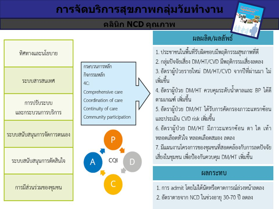 การจัดบริการสุขภาพกลุ่มวัยทำงาน คลินิก NCD คุณภาพ