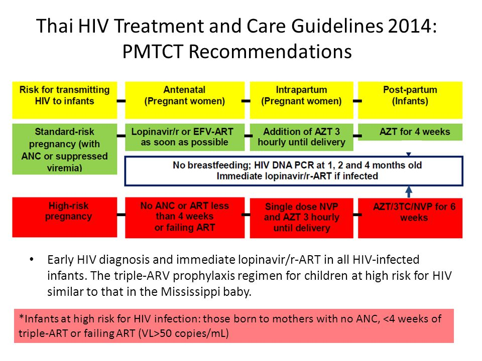 Thai HIV Treatment and Care Guidelines 2014: PMTCT Recommendations Early HIV diagnosis and immediate lopinavir/r-ART in all HIV-infected infants. The