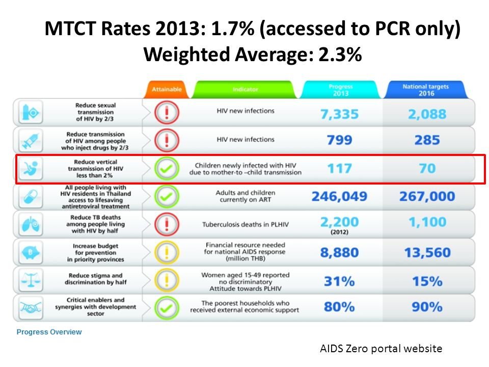 MTCT Rates 2013: 1.7% (accessed to PCR only) Weighted Average: 2.3% AIDS Zero portal website