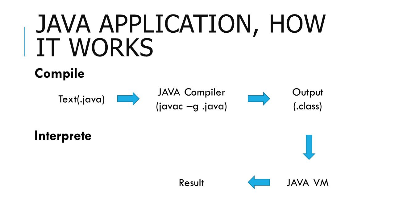 JAVA APPLICATION, HOW IT WORKS Text(.java) JAVA Compiler (javac –g.java) Output (.class) Compile Interprete ResultJAVA VM