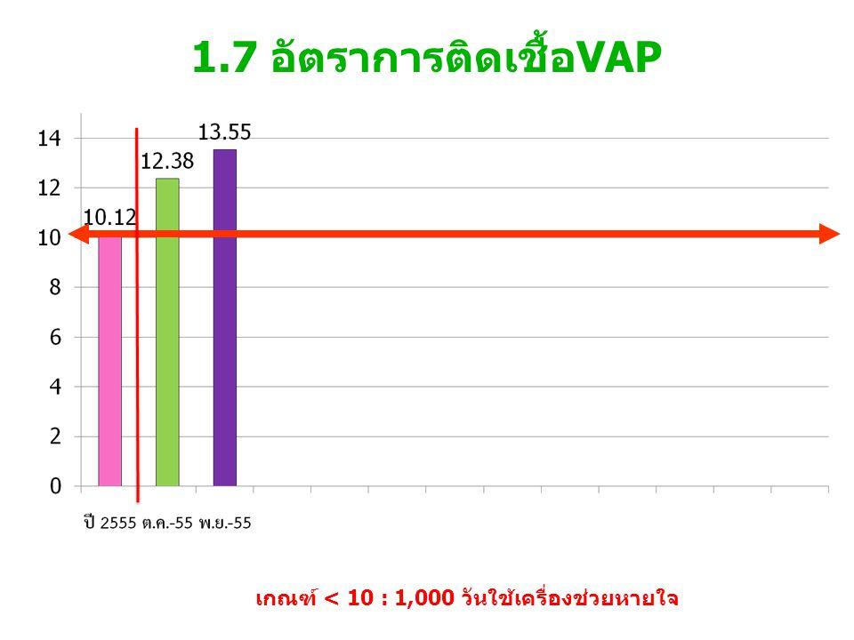 1.7 อัตราการติดเชื้อVAP เกณฑ์ < 10 : 1,000 วันใช้เครื่องช่วยหายใจ