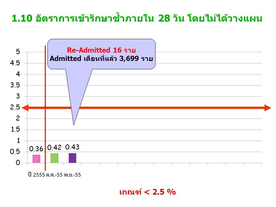 1.10 อัตราการเข้ารักษาซ้ำภายใน 28 วัน โดยไม่ได้วางแผน เกณฑ์ < 2.5 % Re-Admitted 16 ราย Admitted เดือนที่แล้ว 3,699 ราย