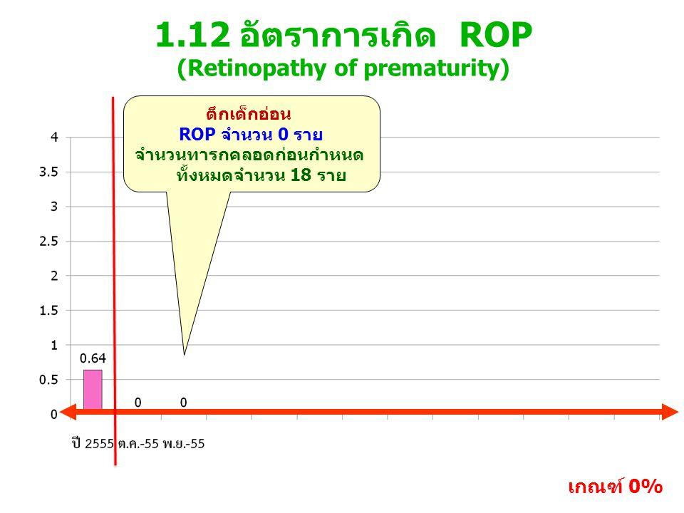 1.12 อัตราการเกิด ROP (Retinopathy of prematurity) เกณฑ์ 0% ตึกเด็กอ่อน ROP จำนวน 0 ราย จำนวนทารกคลอดก่อนกำหนด ทั้งหมดจำนวน 18 ราย