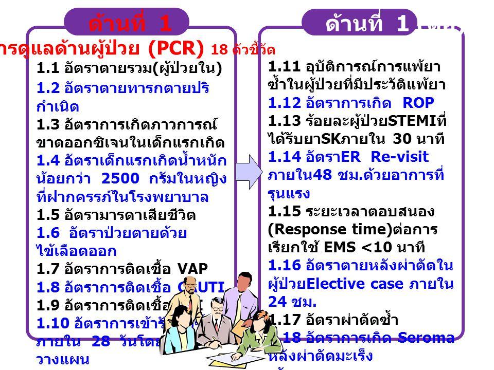 7.1 อัตราการตรวจสุขภาพประจำปีของเจ้าหน้าที่ 7.2 อัตราผู้ป่วยเบาหวานมีระดับ Fasting blood sugar อยู่ ในเกณฑ์ที่ควบคุมได้ (70-130%mg/dl) 7.3 จำนวนเจ้าหน้าที่ป่วยจากการสัมผัสเชื้อ ( TB) 7.4 อัตราทารกกินนมแม่อย่างเดียวอย่างน้อย 6 เดือน ( เมือง - ดอนจาน ) 7.5 อัตรากลุ่มเสี่ยง 35 ปี ขึ้นไปทุกคนในเขตได้รับการคัด กรองโรคเบาหวานและความดันโลหิตสูง 7.6 อัตราการเยี่ยมบ้านในกลุ่มผู้ป่วยเรื้อรัง ( เมือง - ดอน จาน ) 7.7 ร้อยละของชุมชนที่มีความสำเร็จในการจัดระบบ สุขภาพที่เข้มแข็ง ด้านที่ 7 ผลลัพธ์ด้านการสร้างเสริมสุขภาพ (HPR)