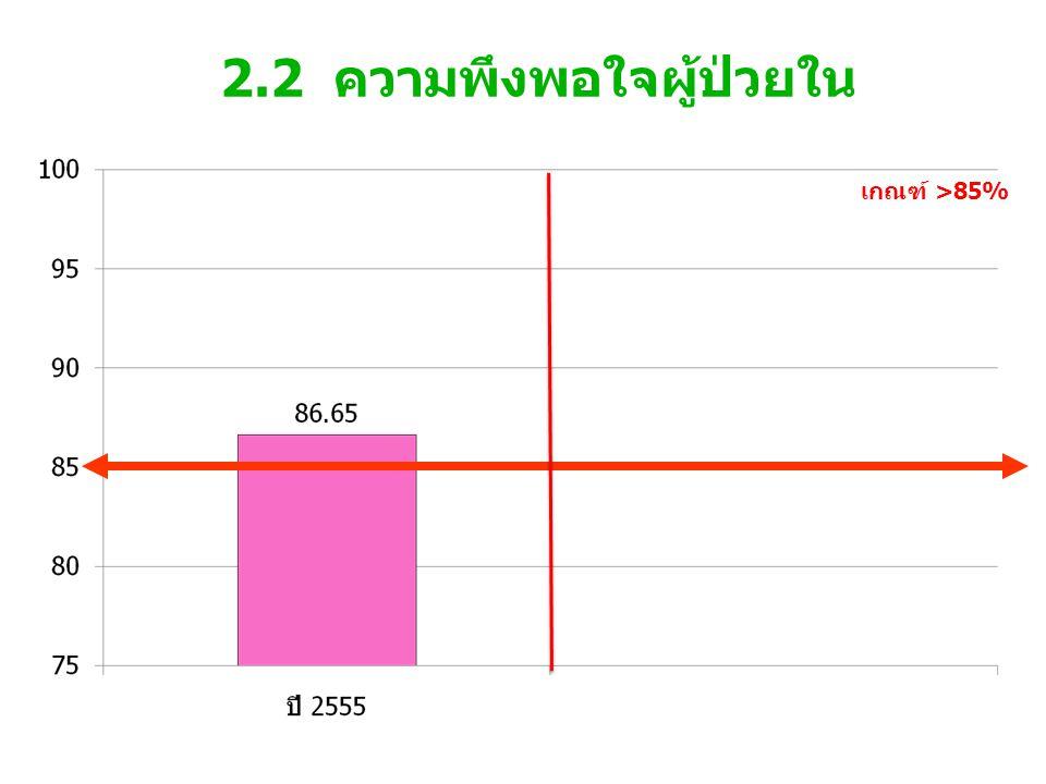 2.2 ความพึงพอใจผู้ป่วยใน เกณฑ์ >85%