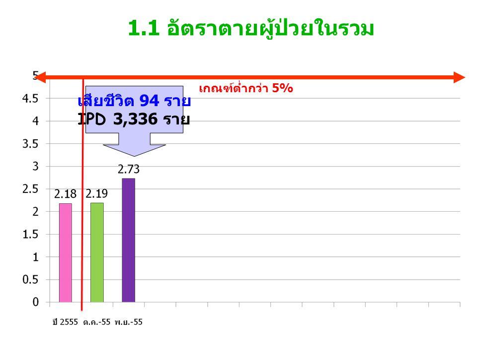 1.1 อัตราตายผู้ป่วยในรวม เกณฑ์ต่ำกว่า 5% เสียชีวิต 94 ราย IPD 3,336 ราย