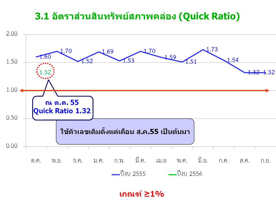 3.1 อัตราส่วนสินทรัพย์สภาพคล่อง (Quick Ratio) เกณฑ์ ≥1% ณ ต.ค. 55 Quick Ratio 1.32