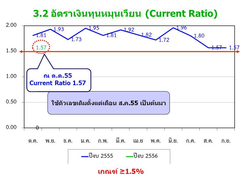 3.2 อัตราเงินทุนหมุนเวียน (Current Ratio) เกณฑ์ ≥1.5% ณ ต.ค.55 Current Ratio 1.57