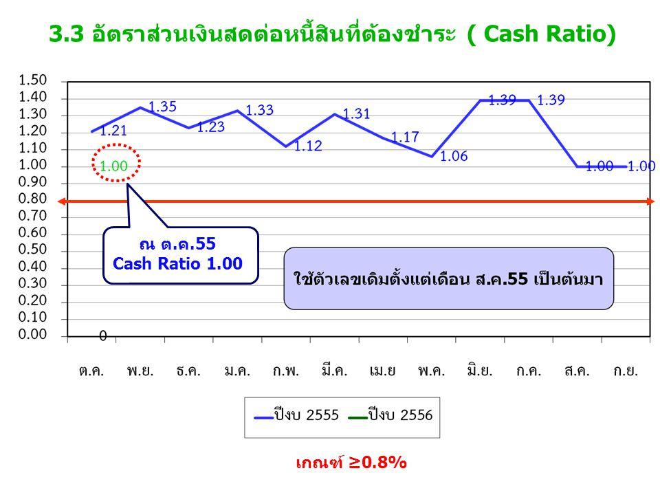 3.3 อัตราส่วนเงินสดต่อหนี้สินที่ต้องชำระ ( Cash Ratio) เกณฑ์ ≥0.8% ณ ต.ค.55 Cash Ratio 1.00