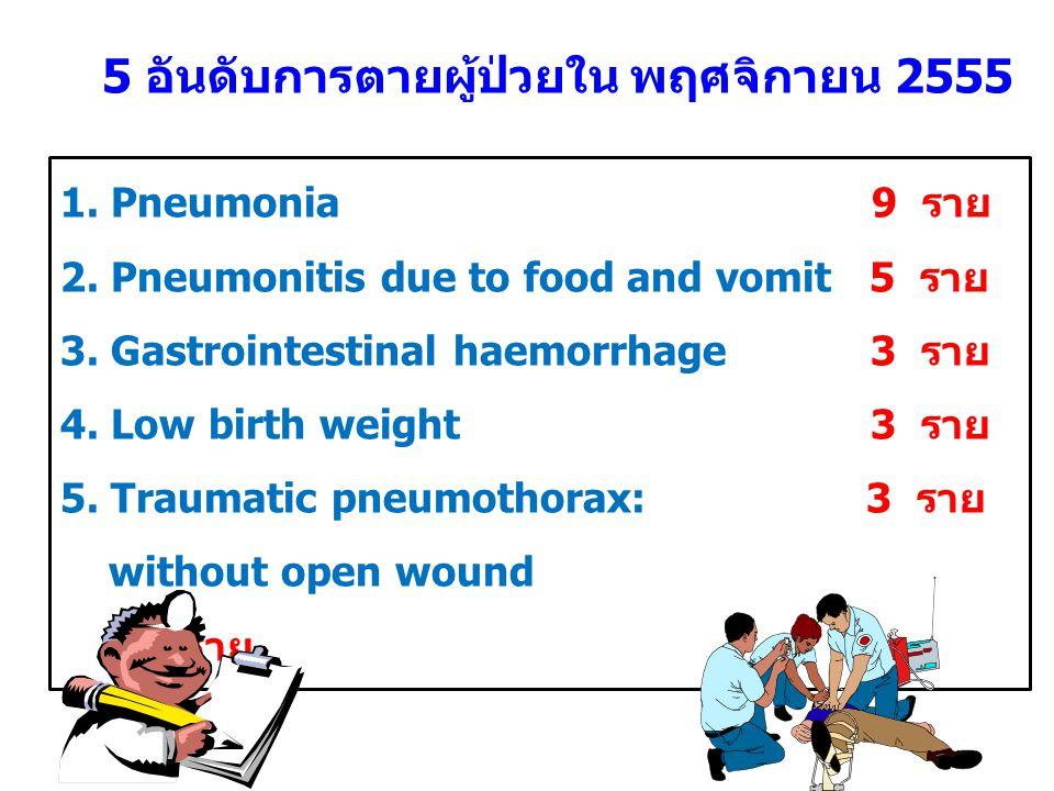 5 อันดับการตายผู้ป่วยใน พฤศจิกายน 2555 1. Pneumonia 9 ราย 2. Pneumonitis due to food and vomit 5 ราย 3. Gastrointestinal haemorrhage 3 ราย 4. Low birt