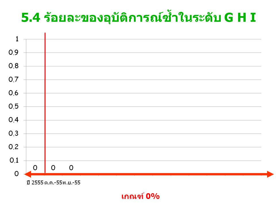 5.4 ร้อยละของอุบัติการณ์ซ้ำในระดับ G H I เกณฑ์ 0%