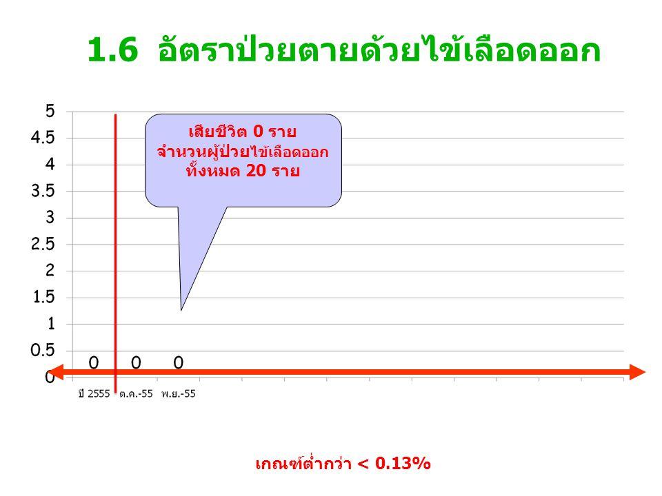 5.1 ร้อยละของอุบัติการณ์ระดับ E ขึ้นไปที่ได้รับ การหา RCA แก้ไขเชิงระบบ เกณฑ์ >80% NA