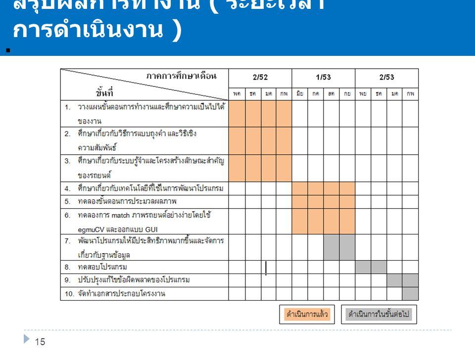 . สรุปผลการทำงาน ( ระยะเวลา การดำเนินงาน ) 15 RBOW