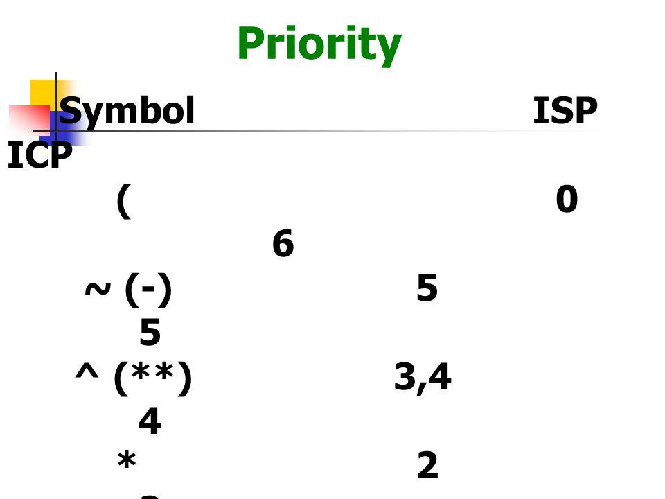 Symbol ISP ICP ( 0 6 ~ (-) 5 5 ^ (**) 3,4 4 * 2 2 / 2 2 + 1 1 - 1 1 ) - - Priority