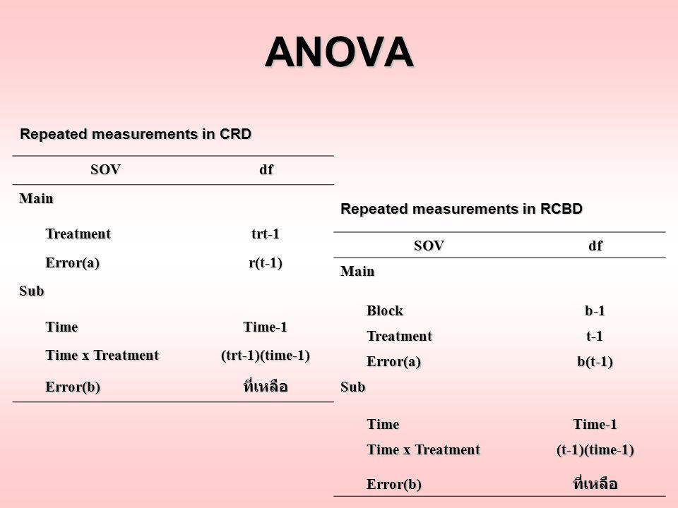 ANOVA SOVdf Main Treatment Treatmenttrt-1 Error(a) Error(a)r(t-1) Sub Time TimeTime-1 Time x Treatment Time x Treatment(trt-1)(time-1) Error(b) Error(