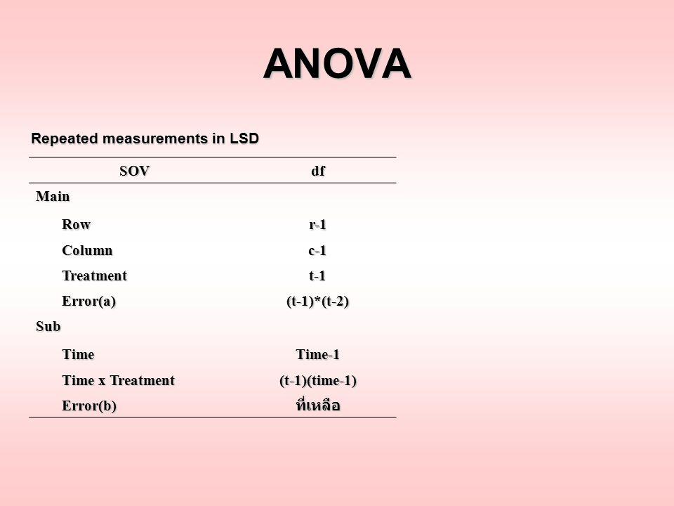 ANOVA SOVdf Main Row Rowr-1 Column Columnc-1 Treatment Treatmentt-1 Error(a) Error(a)(t-1)*(t-2) Sub Time TimeTime-1 Time x Treatment Time x Treatment