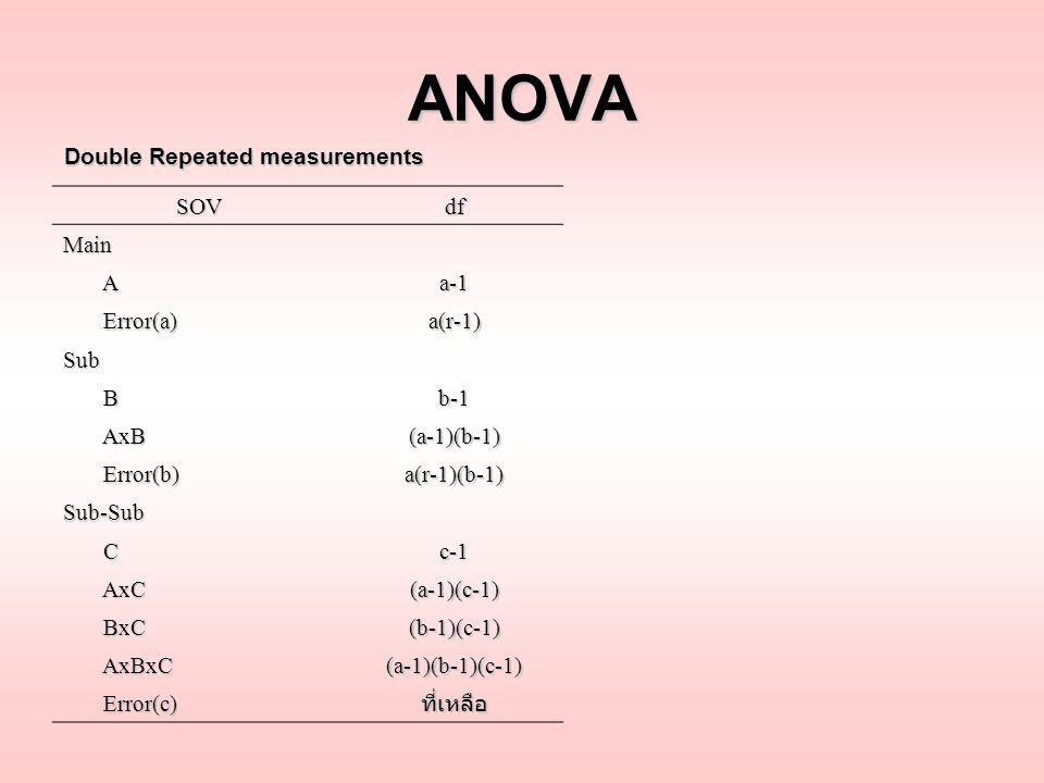 ANOVA SOVdf Main Aa-1 Error(a) Error(a)a(r-1) Sub Bb-1 AxB AxB(a-1)(b-1) Error(b) Error(b)a(r-1)(b-1) Sub-Sub Cc-1 AxC AxC(a-1)(c-1) BxC BxC(b-1)(c-1)