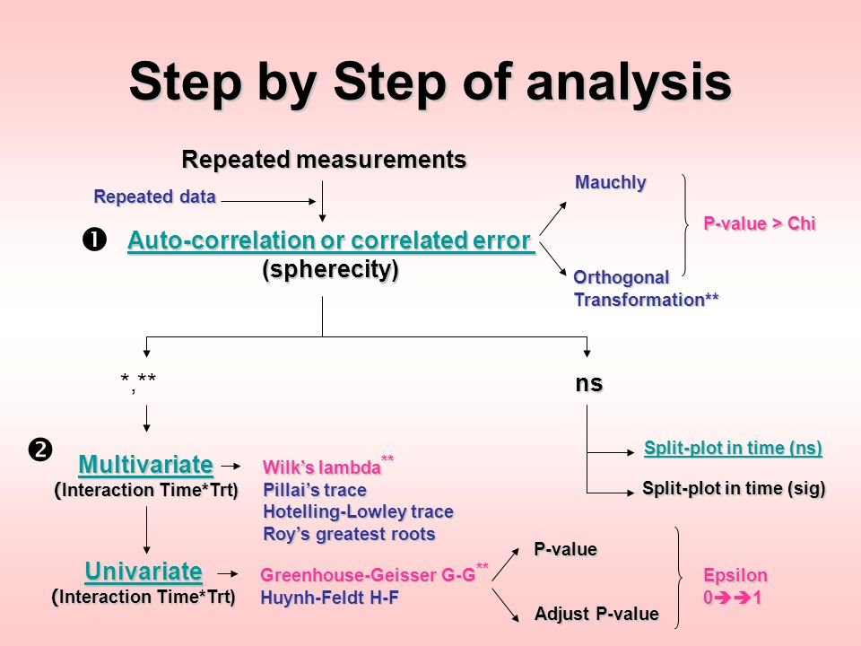 Step by Step of analysis Repeated measurements Auto-correlation or correlated error Auto-correlation or correlated error(spherecity) *,**ns Mauchly Or