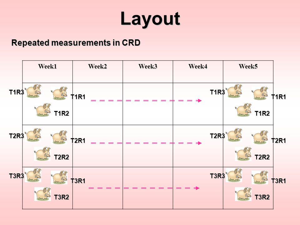 Week1Week2Week3Week4Week5Layout Repeated measurements in RCBD T2 T3 T1 T2 T3 T1 T2 T3 T1