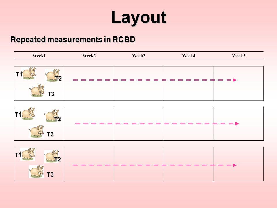 Week1Week2Week3Week4Week5Layout Repeated measurements in LSD T2A2 T3A3 T1A1 T2A3 T3A1 T1A2 T2A1 T3A2 T1A3 Period1 Period2 Period3