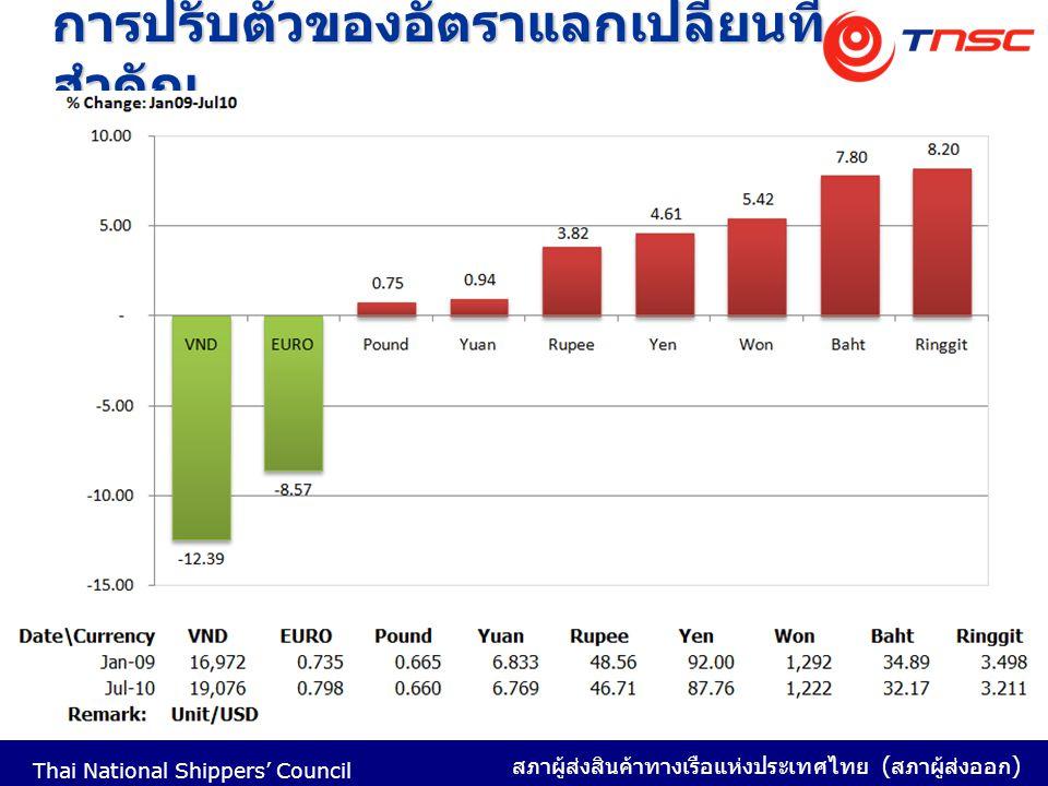 Thai National Shippers' Council สภาผู้ส่งสินค้าทางเรือแห่งประเทศไทย ( สภาผู้ส่งออก ) การปรับตัวของอัตราแลกเปลี่ยนที่ สำคัญ