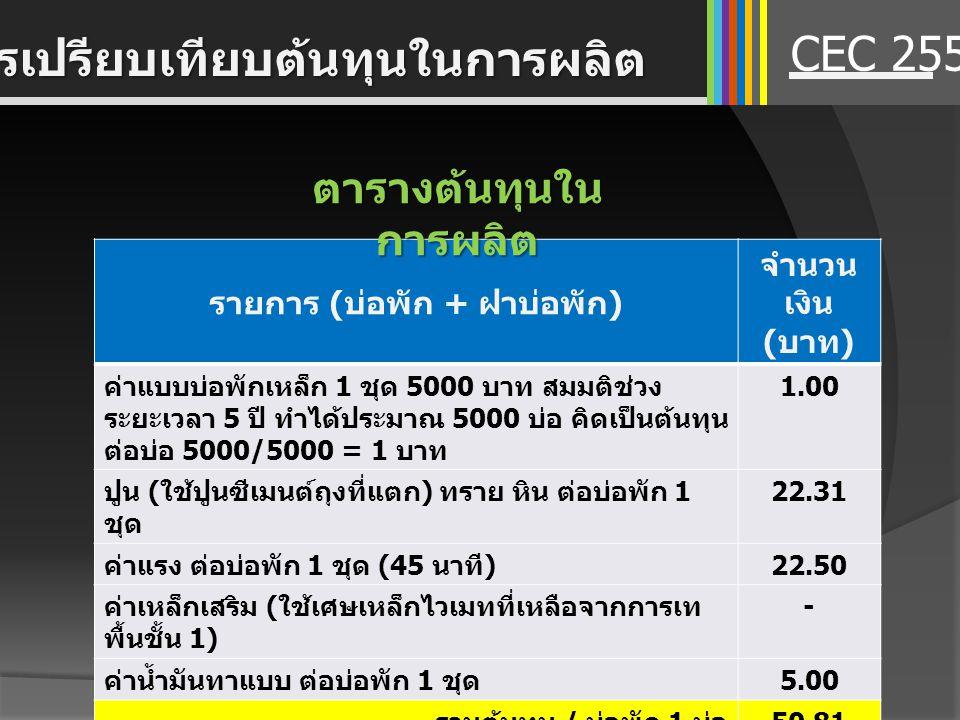 รายการ ( บ่อพัก + ฝาบ่อพัก ) จำนวน เงิน ( บาท ) ค่าแบบบ่อพักเหล็ก 1 ชุด 5000 บาท สมมติช่วง ระยะเวลา 5 ปี ทำได้ประมาณ 5000 บ่อ คิดเป็นต้นทุน ต่อบ่อ 500