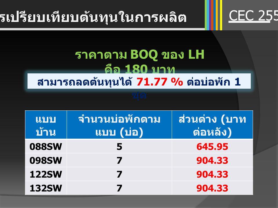 ราคาตาม BOQ ของ LH คือ 180 บาท CEC 2557 การเปรียบเทียบต้นทุนในการผลิต สามารถลดต้นทุนได้ 71.77 % ต่อบ่อพัก 1 ชุด แบบ บ้าน จำนวนบ่อพักตาม แบบ ( บ่อ ) ส่