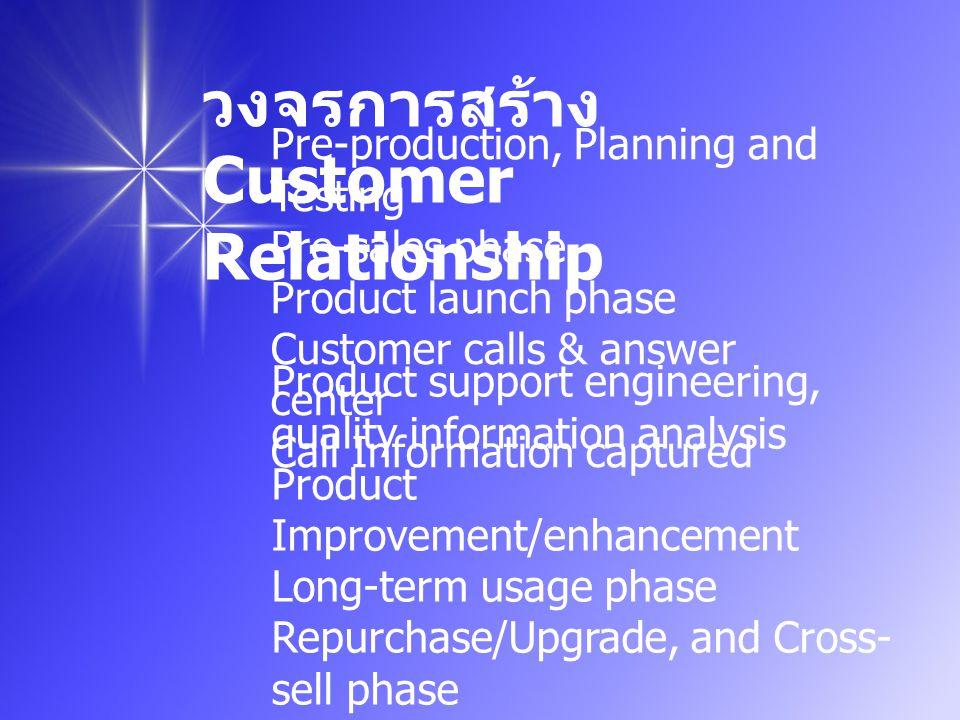 ประโยชน์ ที่ได้รับ ทำให้ทราบแนวคิดและวิธีการจัดการ ลูกค้าสัมพันธ์ในเรื่องต่างๆ ดังนี้ 1.