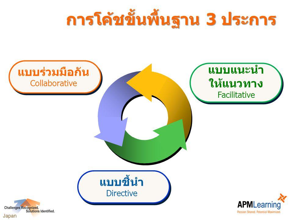 การโค้ชขั้นพื้นฐาน 3 ประการ แบบชี้นำ Directive แบบร่วมมือกัน Collaborative แบบแนะนำ ให้แนวทาง Facilitative Japan