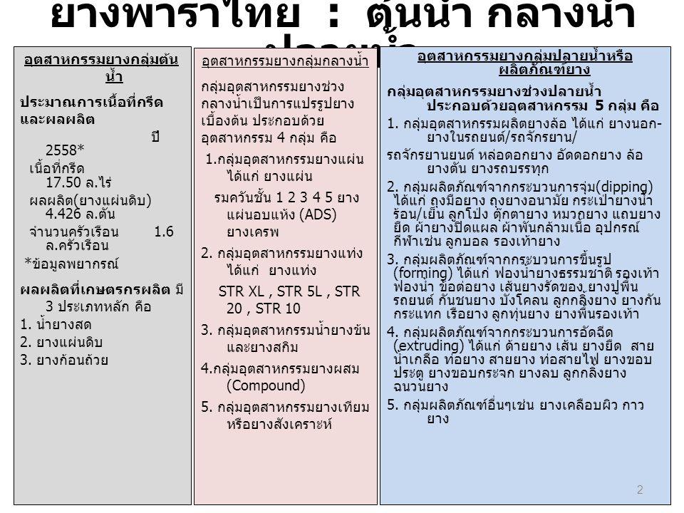 ยางพาราไทย : ต้นน้ำ กลางน้ำ ปลายน้ำ อุตสาหกรรมยางกลุ่มต้น น้ำ ประมาณการเนื้อที่กรีด และผลผลิต ปี 2558* เนื้อที่กรีด 17.50 ล. ไร่ ผลผลิต ( ยางแผ่นดิบ )
