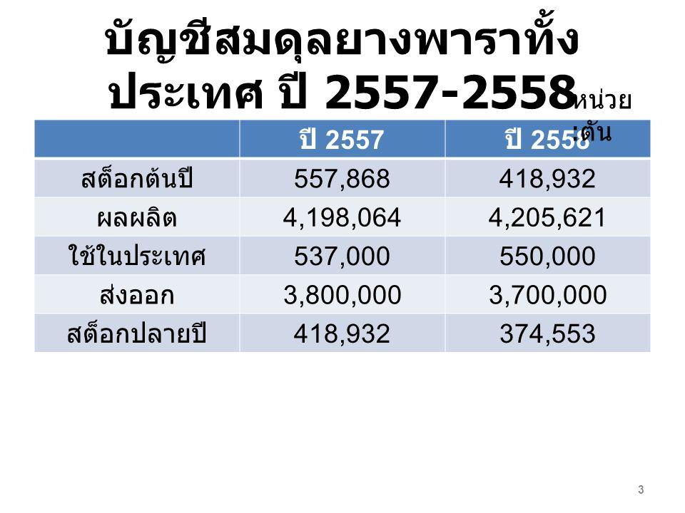 บัญชีสมดุลยางพาราทั้ง ประเทศ ปี 2557-2558 ปี 2557 ปี 2558 สต็อกต้นปี 557,868418,932 ผลผลิต 4,198,0644,205,621 ใช้ในประเทศ 537,000550,000 ส่งออก 3,800,