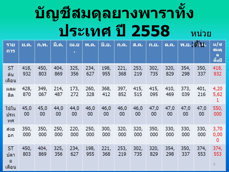 บัญชีสมดุลยางพาราจังหวัด...........ปี 2558 ราย การ ม.ค.ม.ค.