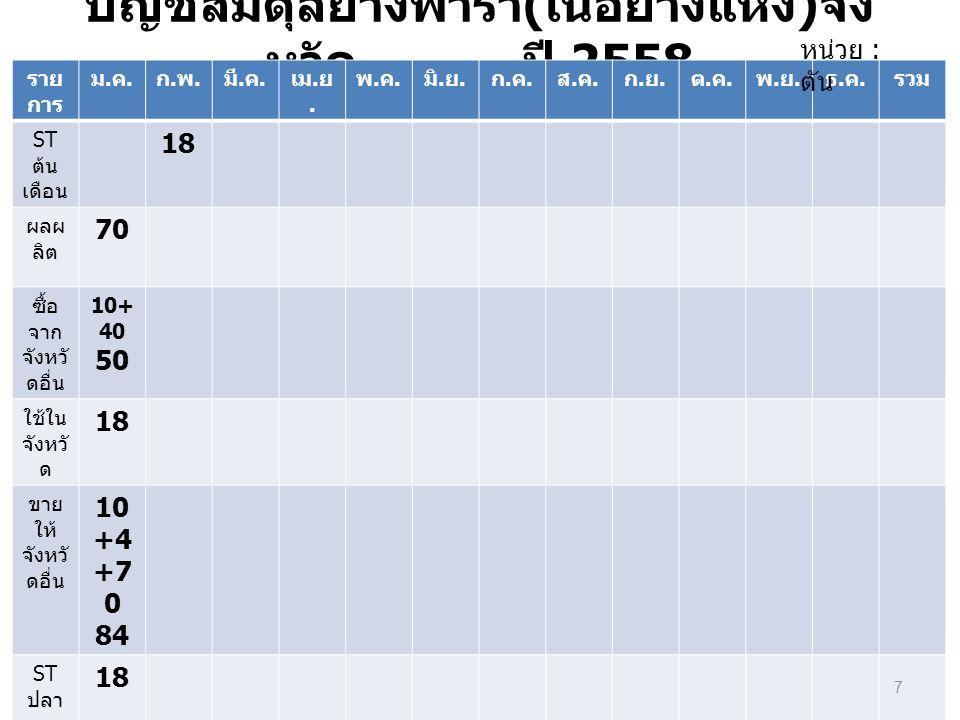 บัญชีสมดุลยางพารา ( เนื้อยางแห้ง ) จัง หวัด........... ปี 2558 ราย การ ม.ค.ม.ค. ก.พ.ก.พ. มี. ค. เม. ย. พ.ค.พ.ค. มิ. ย. ก.ค.ก.ค. ส.ค.ส.ค. ก.ย.ก.ย. ต.ค.