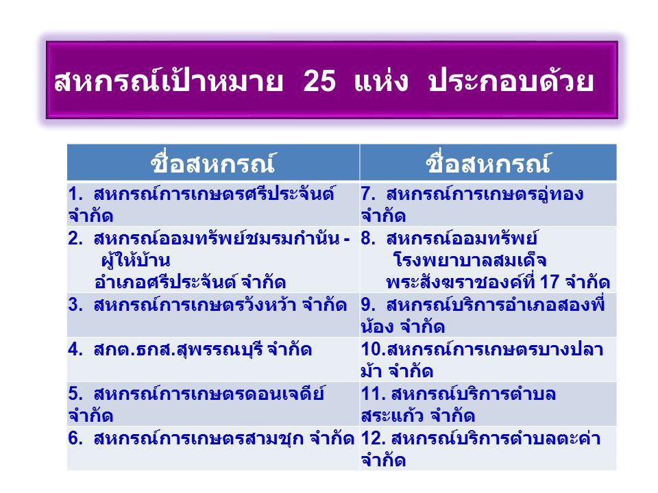 สหกรณ์เป้าหมาย 25 แห่ง ประกอบด้วย ( ต่อ ) ชื่อสหกรณ์ 13.