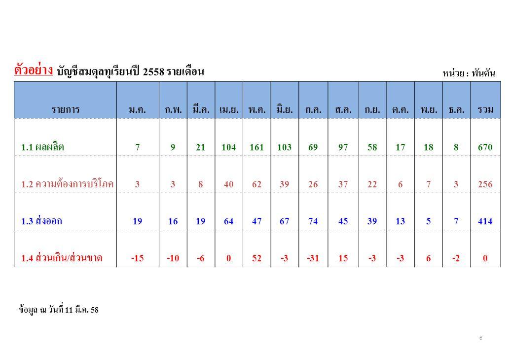 แบบฟอร์มข้อมูลการจัดทำบัญชีสมดุลทุเรียนรายเดือน ปี 2558 จังหวัด...........