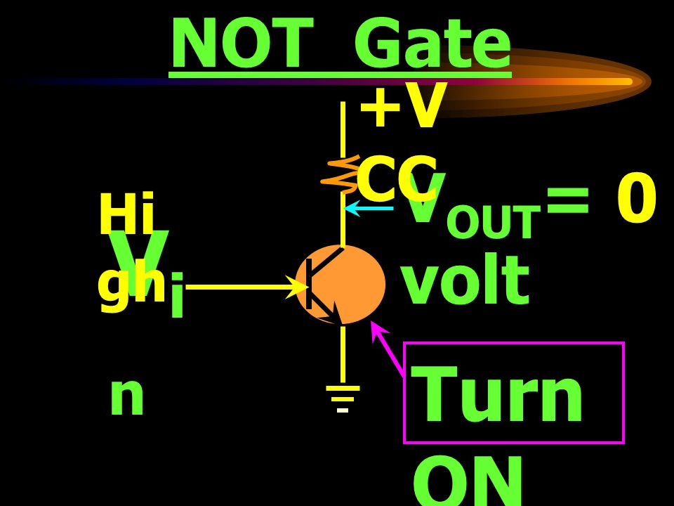 NOT Gate VinVin V OUT ~ VCC +V CC Lo w Turn OFF