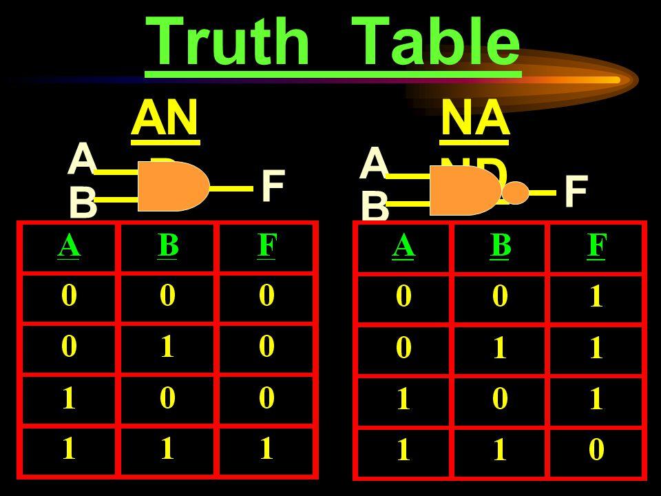 ตารางความจริง A F NO T