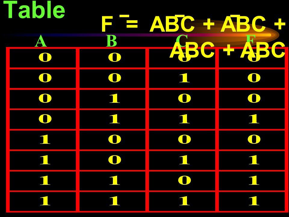 Boolean Function จะ รับ input signal เป็น 0 หรือ 1 แล้วสร้าง ผลลัพธ์ตามตารางความ จริงที่ต้องการออกมา ลองพิจารณา ฟังก์ชั่นแบบบูล ต่อไปนี้ F = ABC + ABC + ABC + ABC ฟังก์ชั่นตัวแปร n ตัวจะให้ ผลลัพธ์ได้ 2 n ค่า