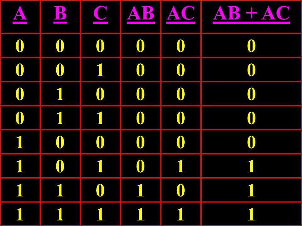 Circuit Equivalence A AB + AC C ABAB ACAC B AB + AC => A(B + C)