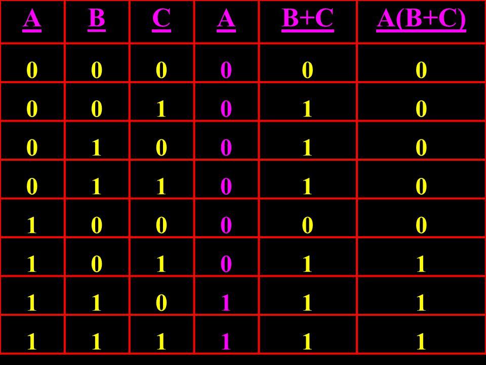 Circuit Equivalence A AB + AC C ABAB ACAC B A(B + C) A C B (B + C) AB + AC = A (B + C)
