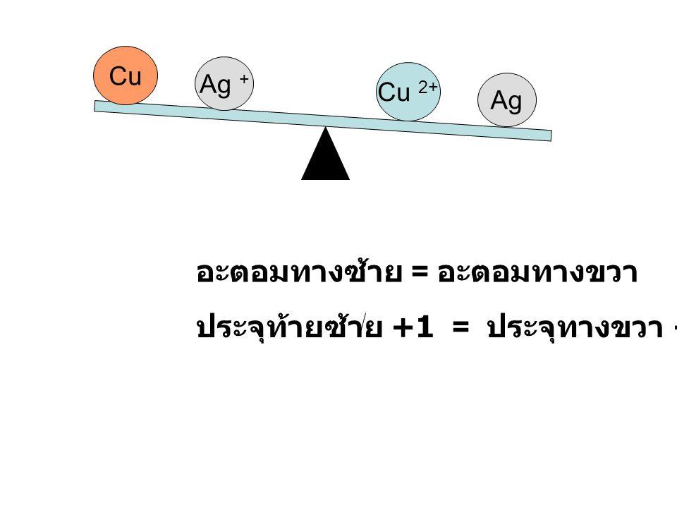 Cu Ag + Ag Cu 2+ Ag + Ag อะตอมทางซ้าย = อะตอมทางขวา ประจุท้ายซ้าย +2 = ประจุทางขวา +2