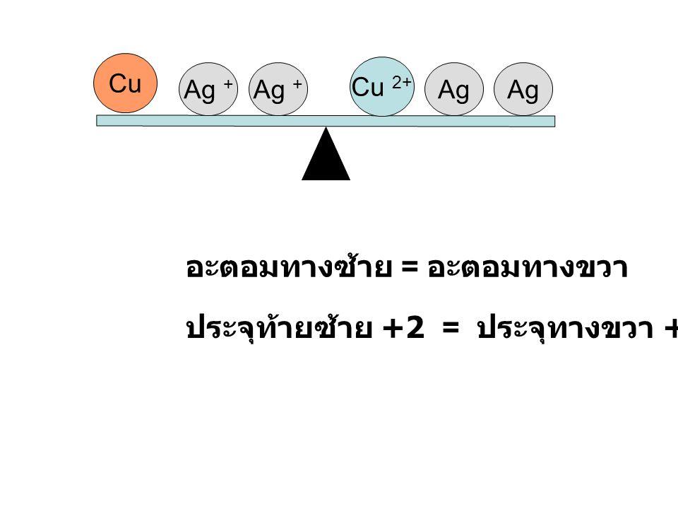 การดุลสมการรีดอกซ์ 1. การดุลโดยใช้เลขออกซิเดชัน 2. การดุลโดยใช้ครึ่งปฏิกิริยา