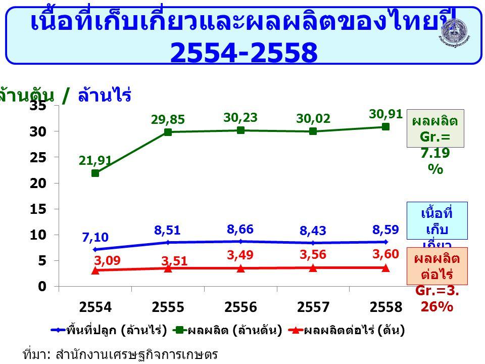 ล้านตัน / ล้านไร่ ที่มา : สำนักงานเศรษฐกิจการเกษตร เนื้อที่เก็บเกี่ยวและผลผลิตของไทยปี 2554-2558 ผลผลิต Gr.= 7.19 % เนื้อที่ เก็บ เกี่ยว Gr.=3. 80% ผล