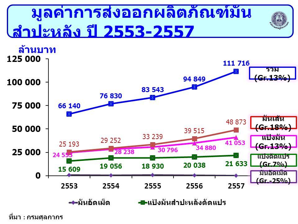 มูลค่าการส่งออกผลิตภัณฑ์มัน สำปะหลัง ปี 2553-2557 มันเส้น (Gr.18%) ล้านบาท รวม (Gr.13%) แป้งมัน (Gr.13%) แป้งดัดแปร (Gr.7%) ที่มา : กรมศุลกากร มันอัดเ