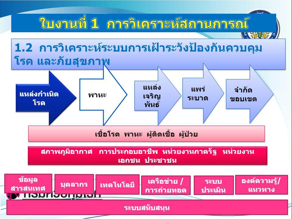 1.2 การวิเคราะห์ระบบการเฝ้าระวังป้องกันควบคุม โรค และภัยสุขภาพ แหล่งกำเนิด โรค พาหะ แหล่ง เจริญ พันธ์ แพร่ ระบาด จำกัด ขอบเขต เชื้อโรค พาหะ ผู้ติดเชื้
